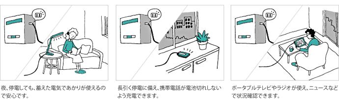 停電時には、蓄えた電気が使えて安心